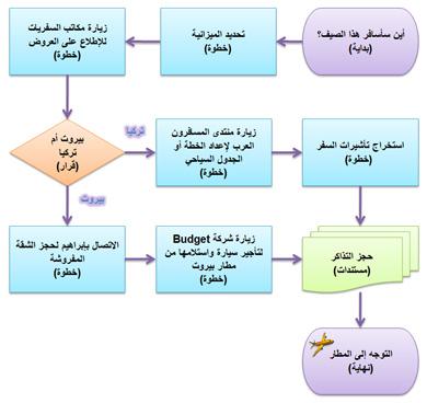 تعلم معي كيف نرسم المخططات الانسيابية (Flowcharts) – الجزء ...