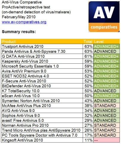 نتائج شهر مايو 2010 (أنقر فوق الصورة للتكبير)
