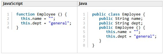 مثال على الفرق بين  JavaScript و Java في طريقة إنشاء الكائنات (مصدر الصورة: Mozilla Developer Network)