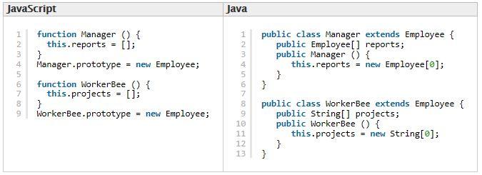 مثال على الفرق بين JavaScript و Java في طريقة التوارث (مصدر الصورة: Mozilla Developer Network)