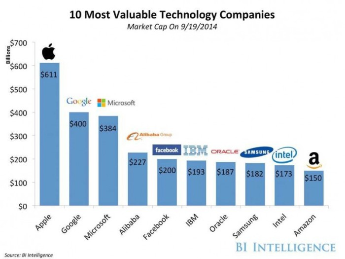 The Most Valuable Technology Companies in The World 2014