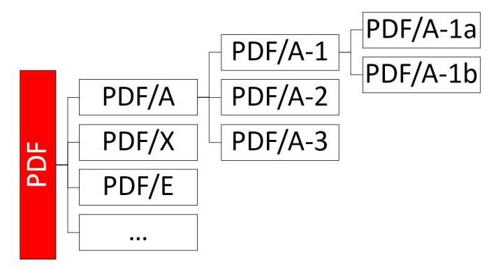 PDF ISO